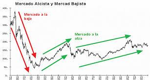 mercado_alcista_y_bajista