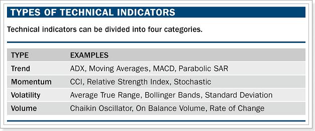 tipos de indicadores del mercado forex